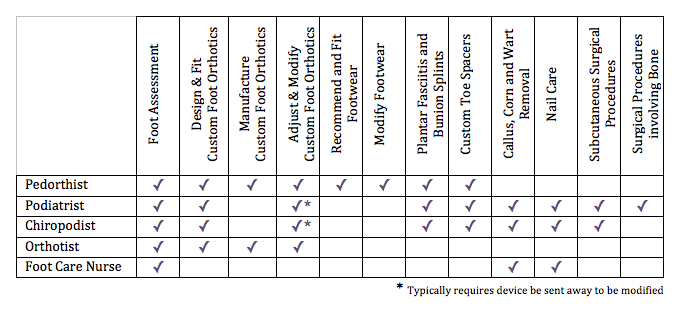 Foot Care Provider Chart
